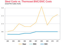 Thermoset Composites Cost Less Than Metal