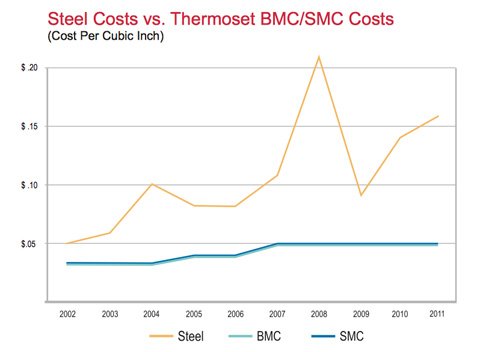 Metal Replacement Metals Conversion Thermoset Composites