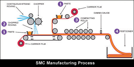SMC Manufacturing Process