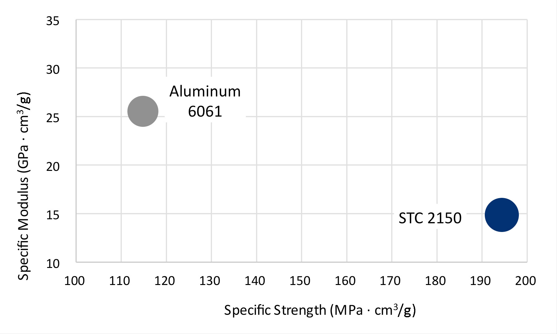 Fortium STC 2150 compared to aluminum
