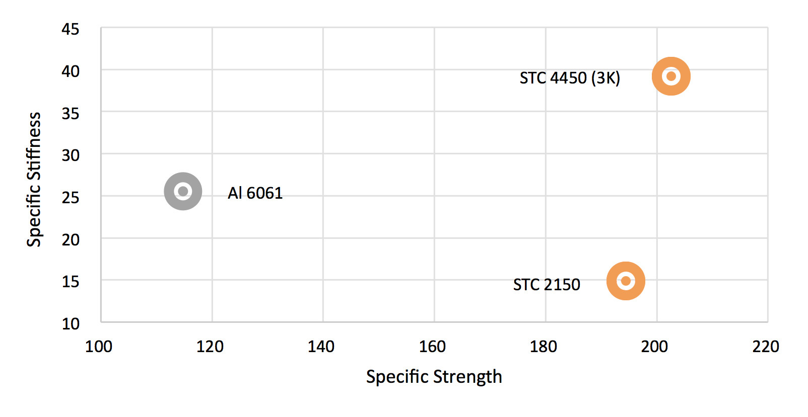 STC Products Compared To Standard Metals