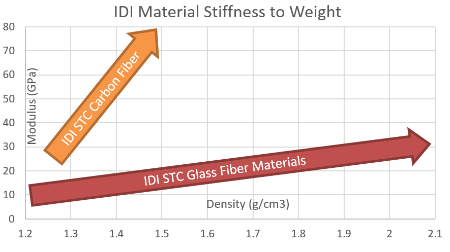 STC Materials Stiffnes to Weight Chart