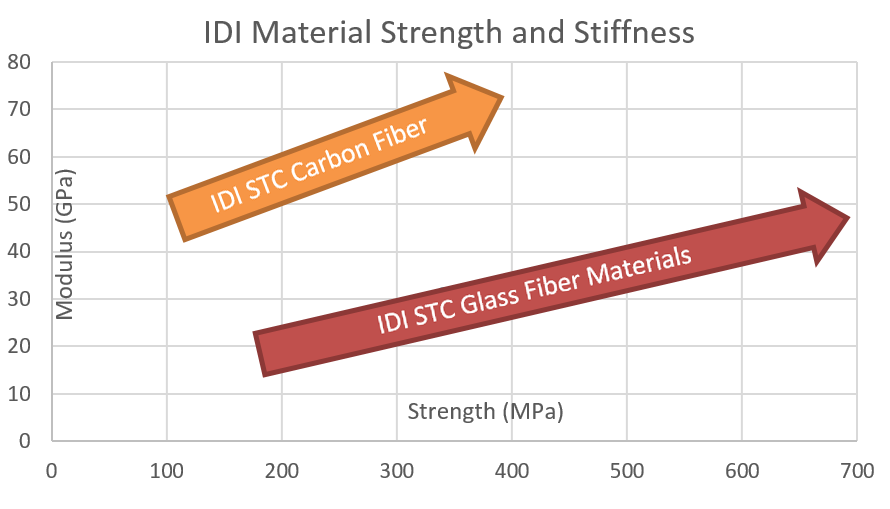 STC Materials Strength and Stiffnes Chart